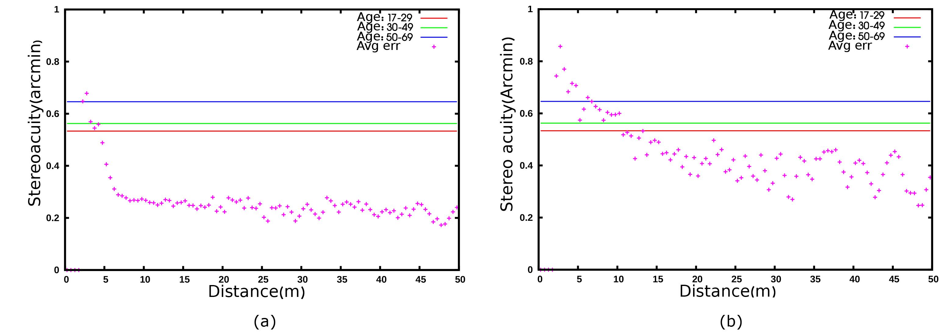 A Comprehensive Framework for Evaluation of Stereo