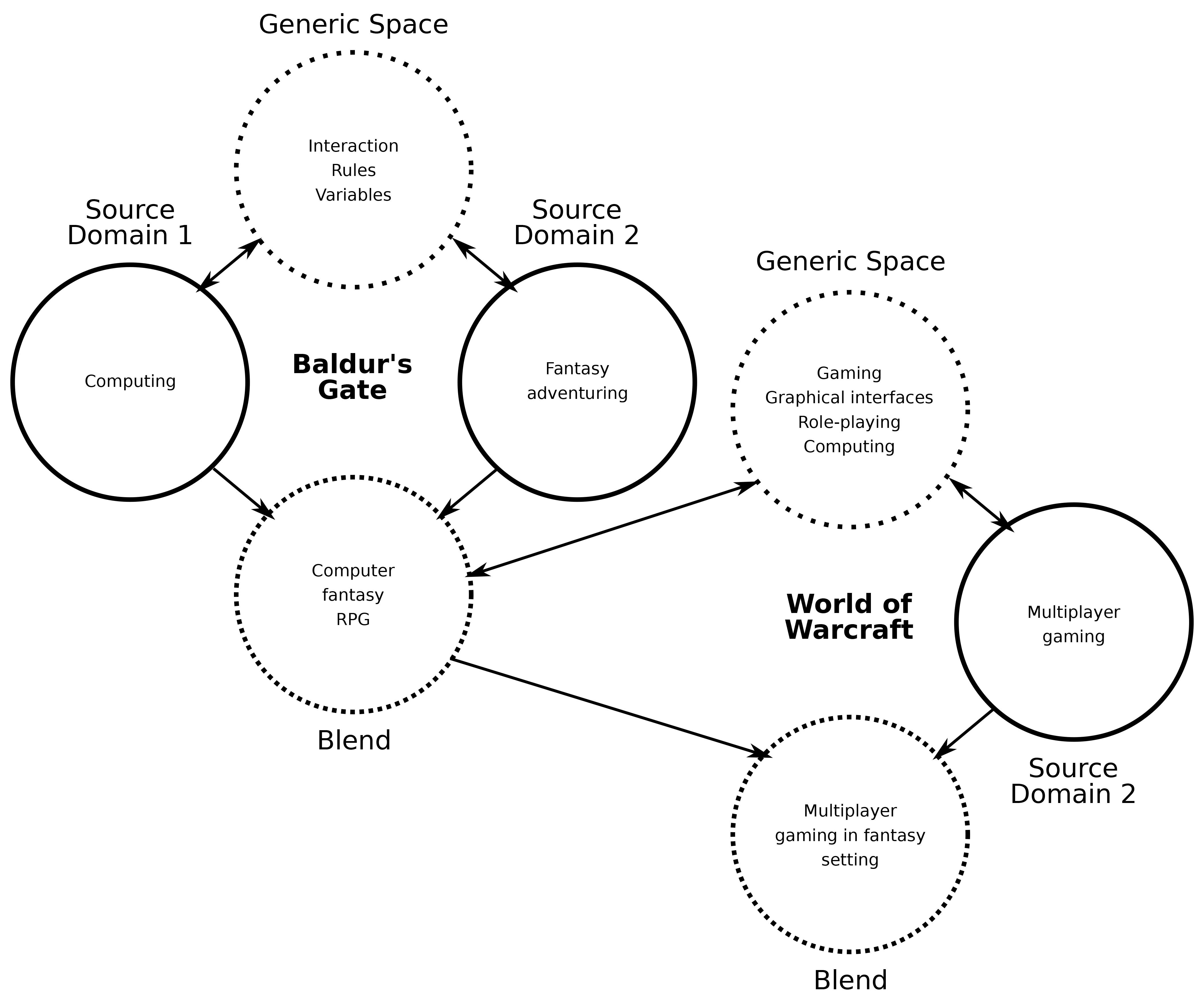 Games as Blends: Understanding Hybrid Games — JVRB - Journal