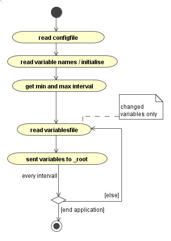 Playing with the real world jvrb journal of virtual reality and activity diagram of the flash component ccuart Images