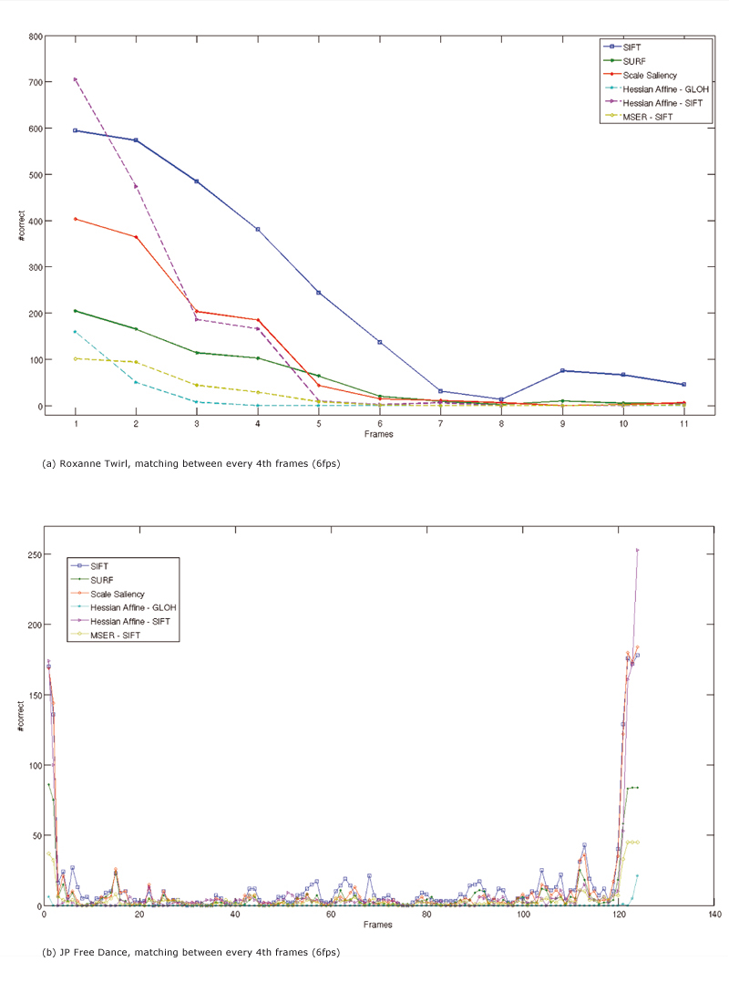 An Empirical Study of Non-Rigid Surface Feature Matching of